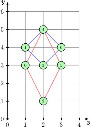 DiamondsCount coding task - Learn to Code - Codility
